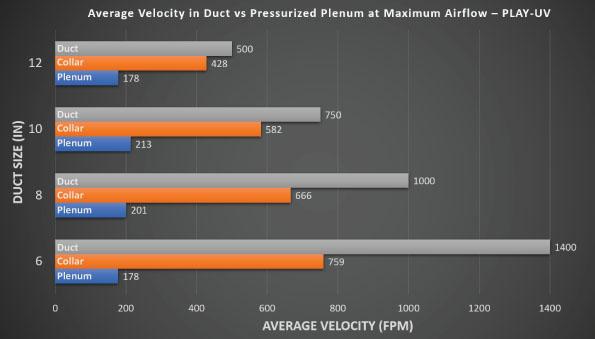 Comparing Air Velocity in Duct vs UV Plenum